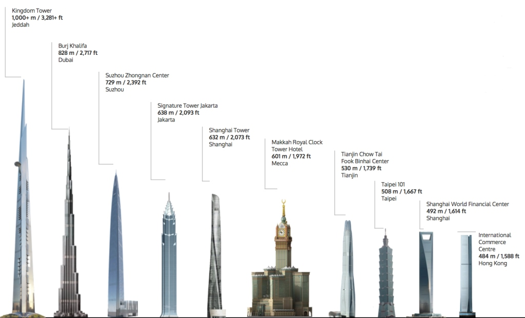 tallest towers